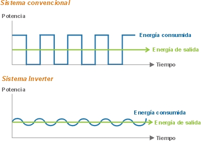 Sistema inverter aire acondicionado