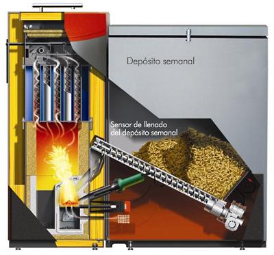 Resultat d'imatges de caldera biomasa funcionamiento